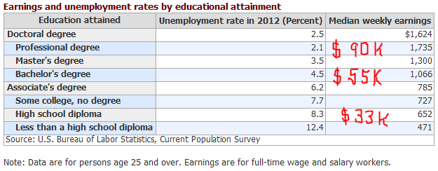 Education_pay_unemployment_rates